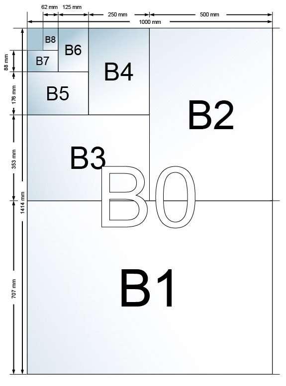 formatos DIN B