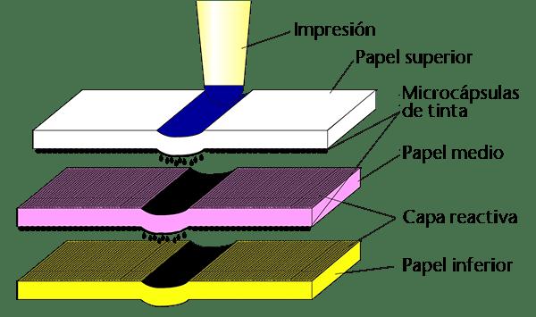 papeleria papel autocopiativo