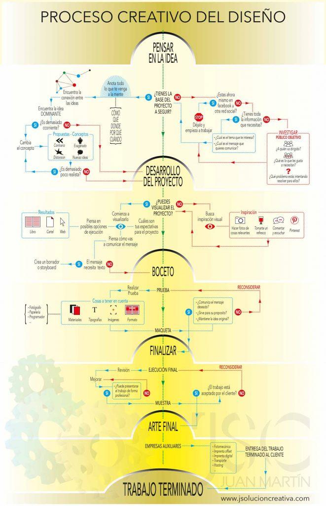 proceso creativo del diseño gráfico